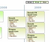 AMD, 45nm devrine geçti