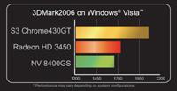 S3, Nvidia ve AMD'ye fark atıyor