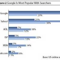 Google'ın tahtı ne kadar sağlam?