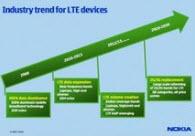 Nokia tüm 4G teknolojilerini destekleyecek