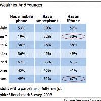 iPhone kullanıcıları üstün ırk mı?