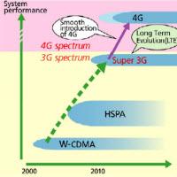 4G'yi ilk kuracak olan servis sağlayıcı belli oldu