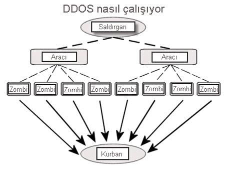 DDoS saldırısının tespiti