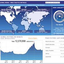 Dünya Kupası internette rekor kırdı!