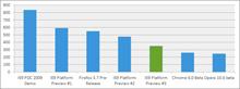 Standartlar ve performans sonuçları