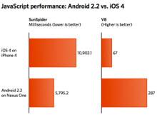 Android'in ezici farkı!