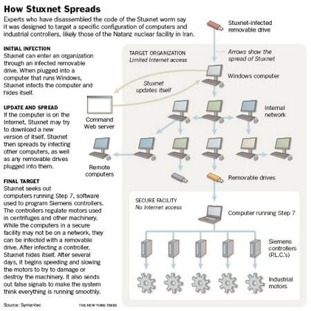 Stuxnet virüsü İran nükleer sistemini alt üst etti