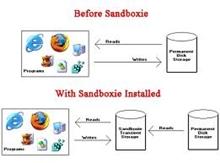 Sandboxie: Uygulamaları korkmadan çalıştırın