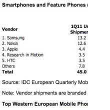 Samsung Batı Avrupa'da birinciliğe yükseldi!