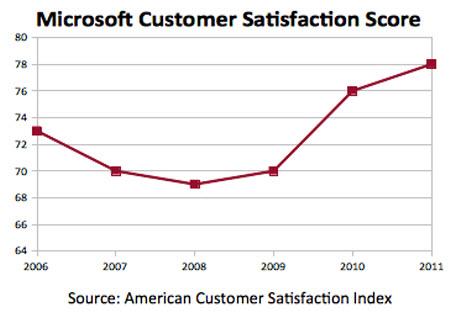 Windows 7, Microsoft'a rekor kırdırttı!