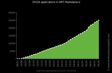 WP7 25 bin uygulamaya ulaştı!