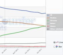 Sonuç: Firefox için zor bir yıl