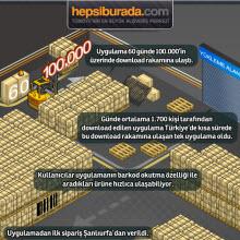 Hepsiburada.com uygulaması rekor kırdı!