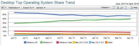 Microsoft, Windows 8'e değil 7'ye geçin diyor!