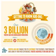 Firefox eklentileri 3 milyar kez indirildi