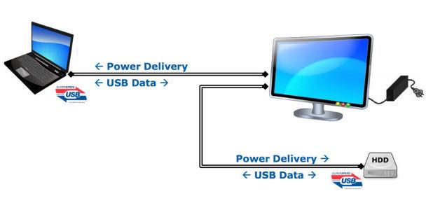 100 watt'lık USB PD, bu tarihte geliyor - Yeni USB teknolojisi ile tanışınca, USB 3.0 gözünüze