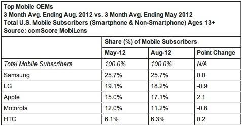 Apple mı, Samsung mu? Markalarda son durum!