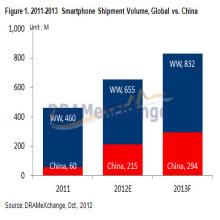 Çin'in en çok satanı Lenovo