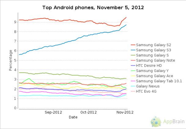 Android arayüzleri, çarpıcı Android rakamları