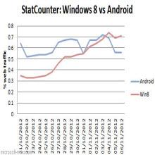 Windows 8, internet trafiğini birbirine kattı