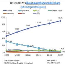Android, Çin'de açık ara birinci