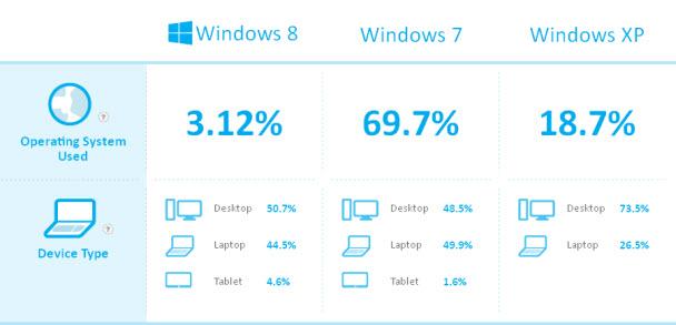 Windows 8, PC'lerin yüzde kaçında yüklü?