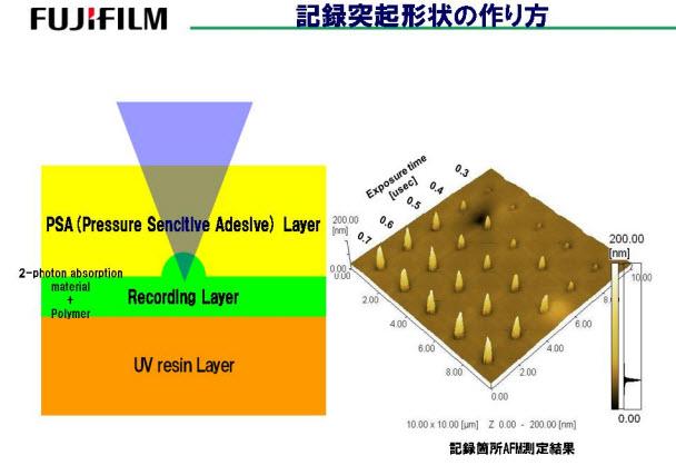 Fujitsu'nun 1TB'lık optik diski, 2015'de hazır