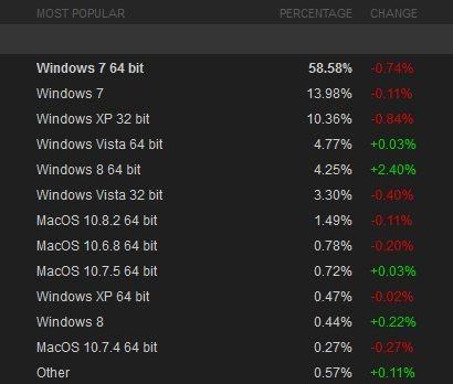 Ve en çok tercih edilen Windows...