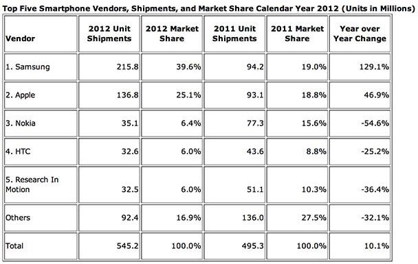 Cep telefonlarında 2012'nin toplam verileri...