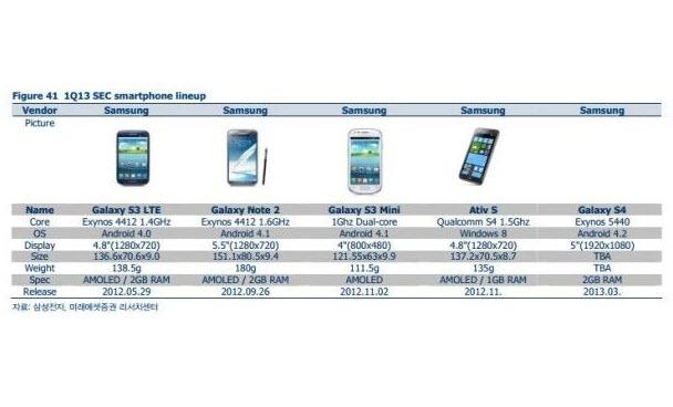 Galaxy S4'ten yeni bilgiler ve tanıtım tarihi - Galaxy S4'ten yeni bilgiler, neredeyse kesin gibi bir tarih, bir de fotoğraf, bir arada sızdı!