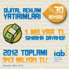 Dijital Pazarlama İletişimi Sektörü büyüyor!
