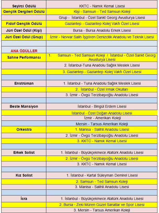 Yarışma kategorileri ve ödüller