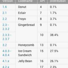 Jelly Bean sonunda başardı!