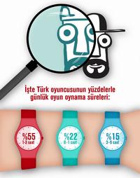 Türkiye'nin oyun ve oyuncu profili