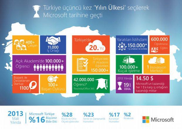 Microsoft'un imkanları Türkiye'ye açılıyor