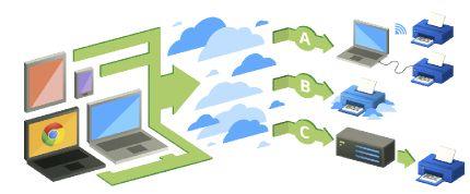 Google Cloud Print, Chrome'un dışına taştı!