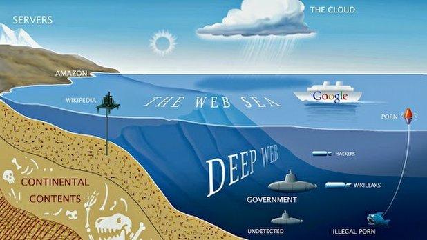 Deep web ve fazlası