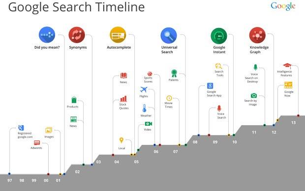 google, 15 yaş, işlev, gelişim, evrim, arama, search