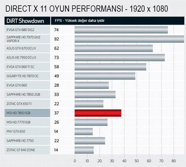 AMD ve Nvidia kartlar test merkezimizde!