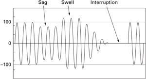 RMS gerilim değişimleri (RMS variations)