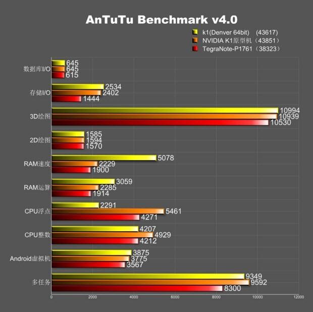 Nvidia K1'den hız testi sonuçları sızdı!