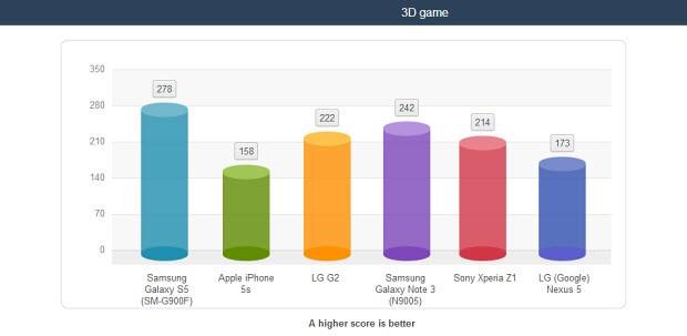 Testlere göre Galaxy S5'in pil ömrü...