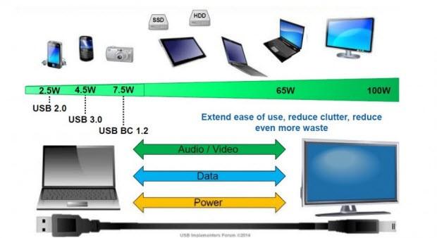 Yeni USB için yeni fikirler, düşük overhead