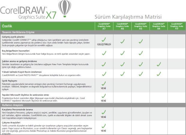 CorelDRAW Graphics Suite X7 tanıtıldı!