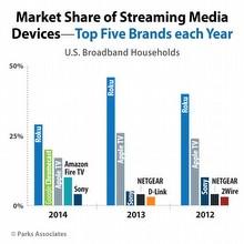 Chromecast liderliğe yürüyor; Apple TV düşüyor!