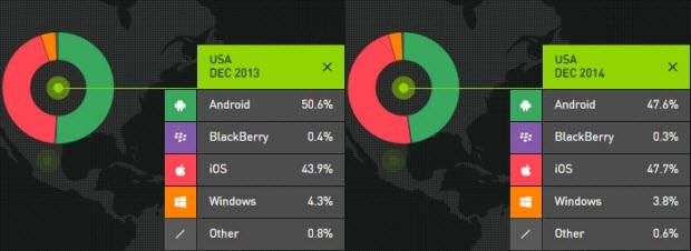 Windows Phone zorda, iOS yükselişte