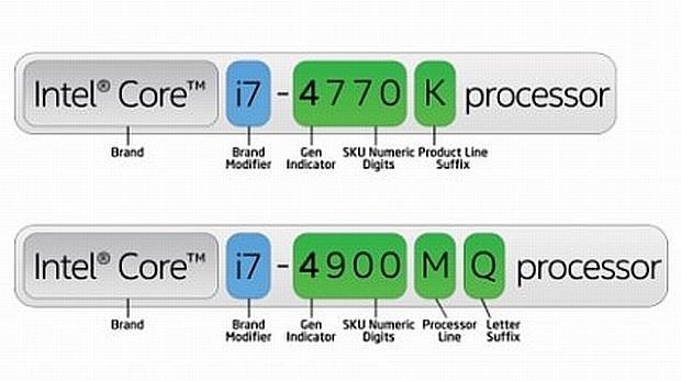 Model numaraları ne anlama geliyor ?