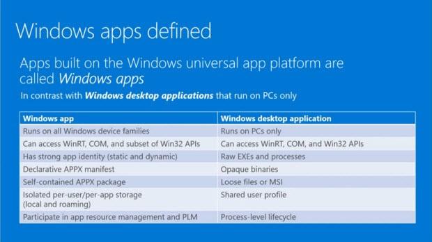 Evrensel uyg. Windows uygulamaları oldu!