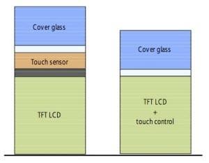 Sharp'ın ince in-cell ekranları üretimde!