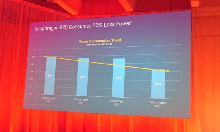 Snapdragon 820 resmi olarak tanıtıldı!